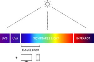 Spectre lumineux avec lumière bleue