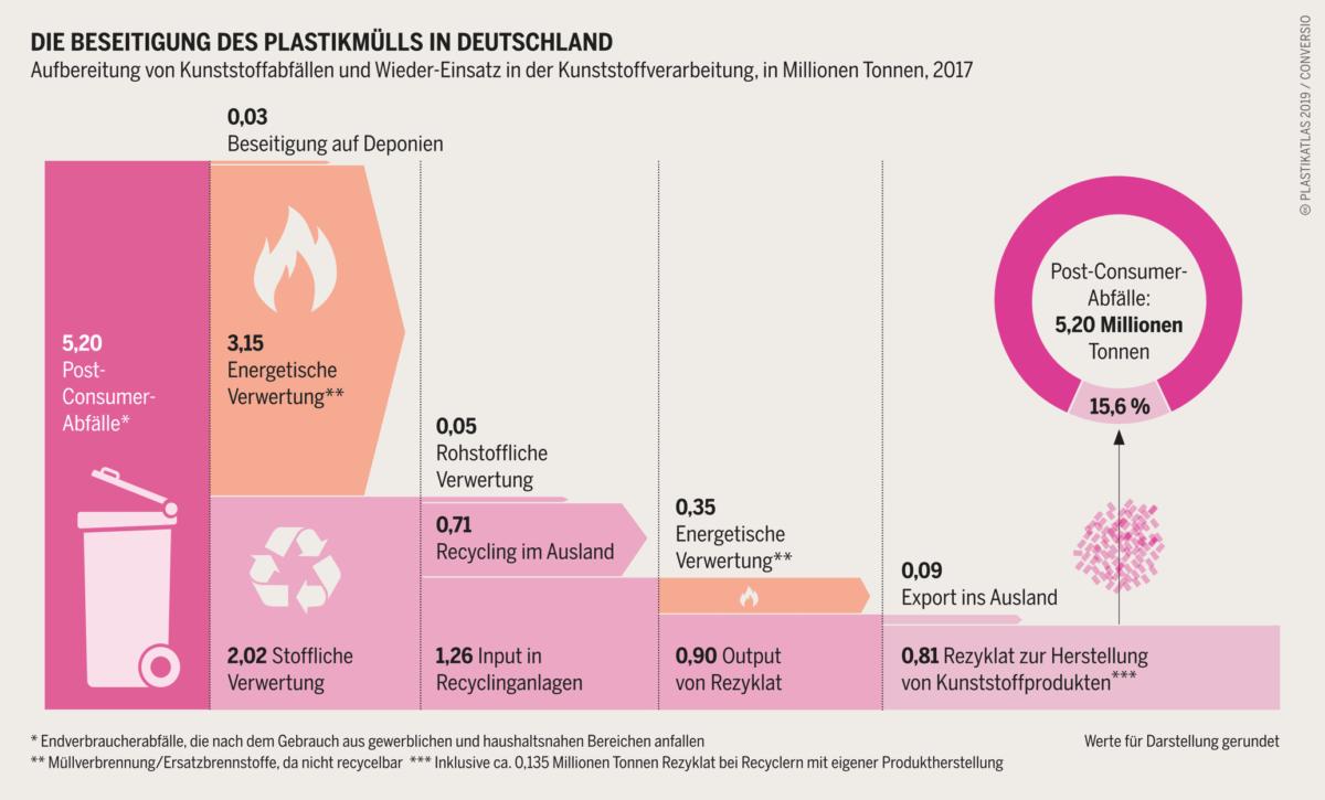 Beseitigung des Plastikmülls in Deutschland