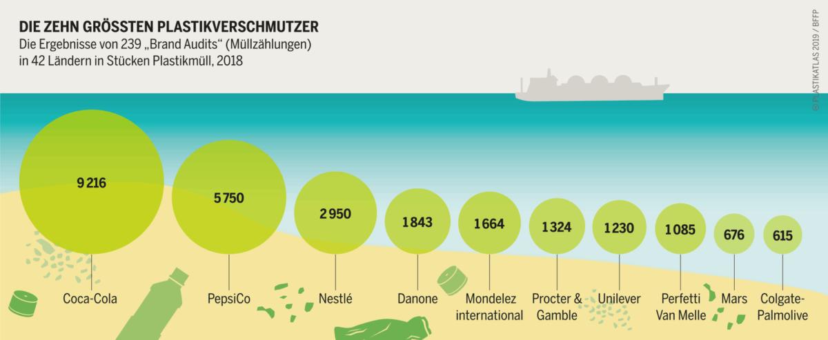 Die 10 grössten Plastikverschmutzer