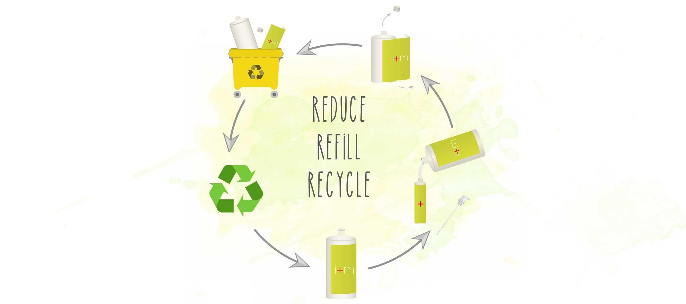 Recycling Kreislaufwirtschaft bei i+m